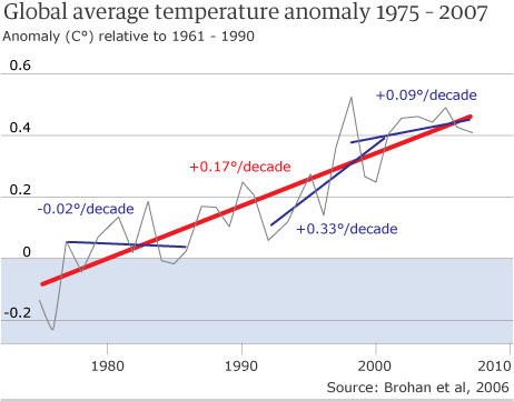 Climate-change-graph