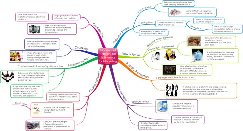 Digital-Human-8-Principles-of-Behavioural-Economics-HD1