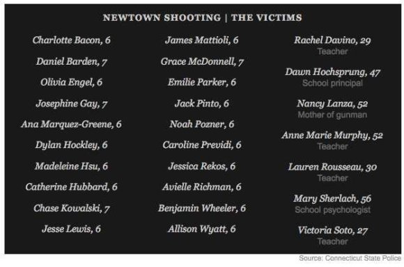 Nyt+newtown+victims